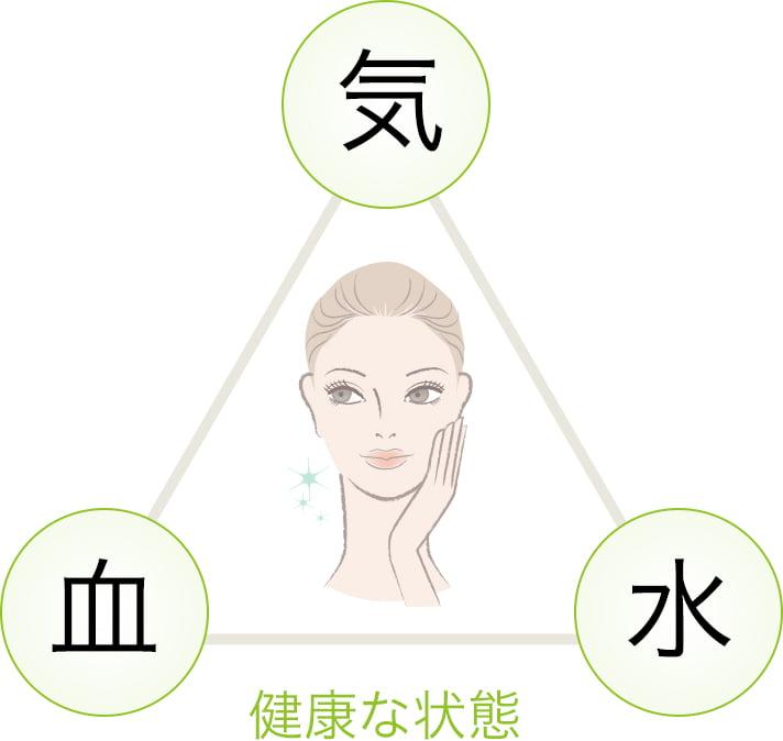 美容と健康な状態の図