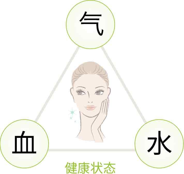美容与健康状态图